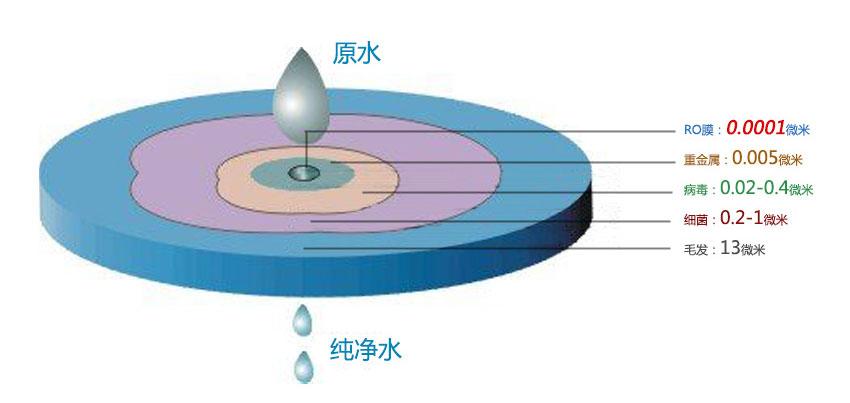 为什么选择纯水机?